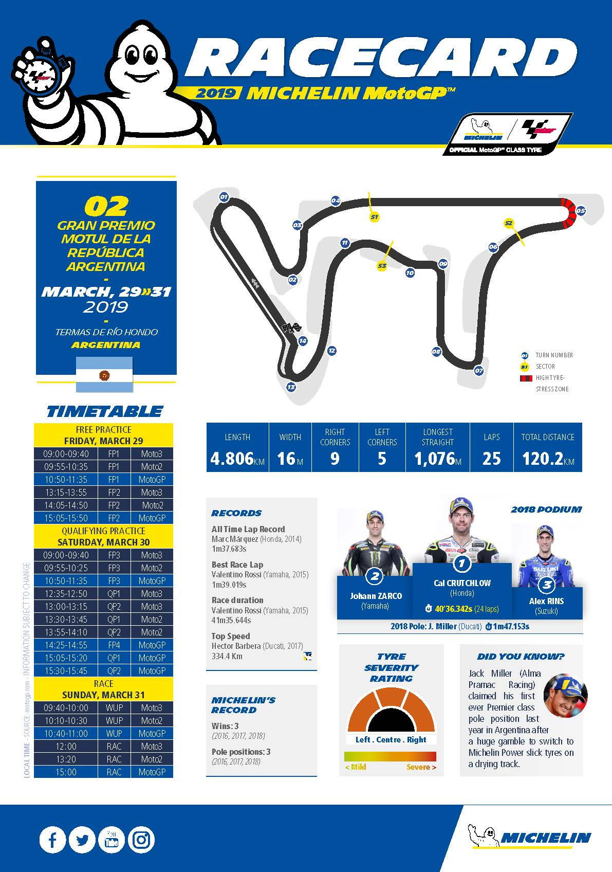 2_Argentina_ MICHELIN_MotoGP_Racecard_GB_Page_1