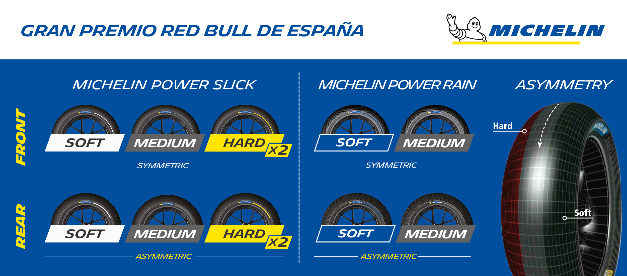 Michelin_SpanishGP_TyreAllocation