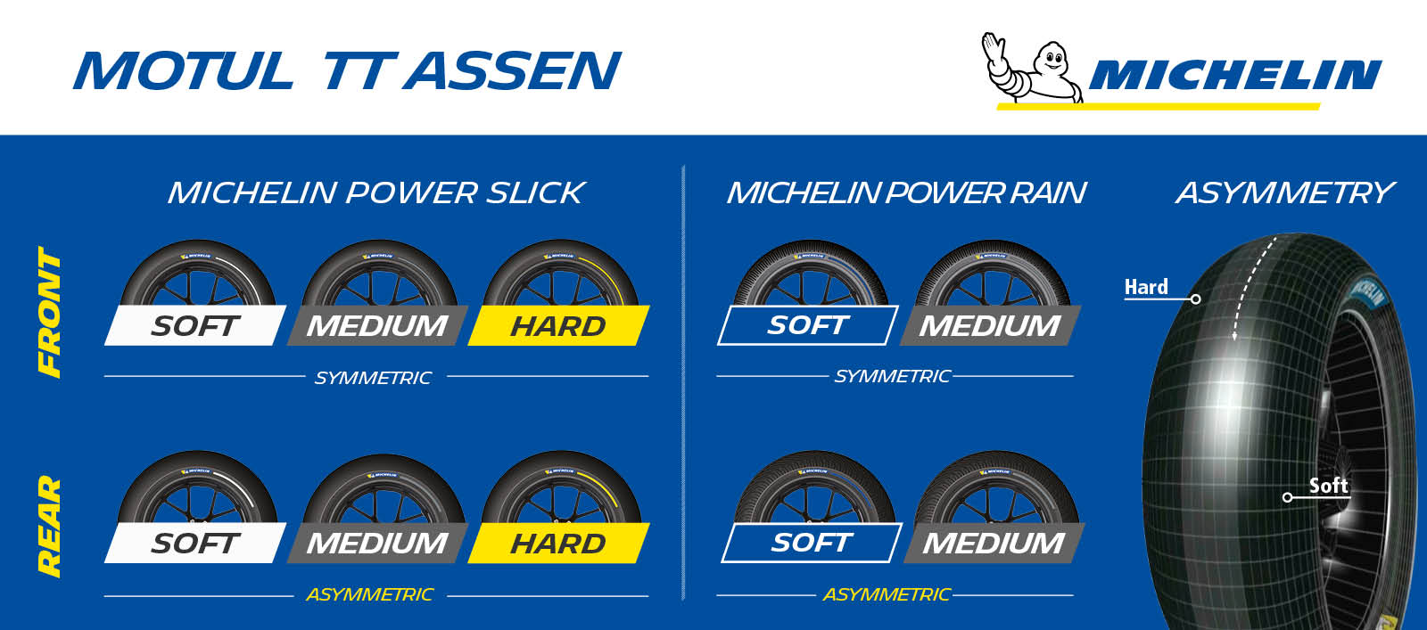 Michelin_TTAssen_TyreAllocation